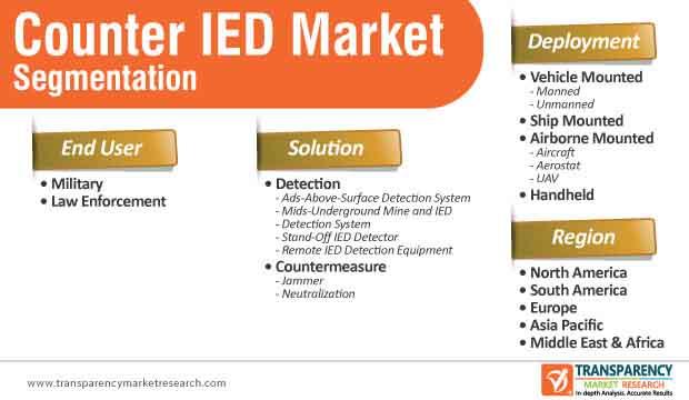 counter ied market segmentation
