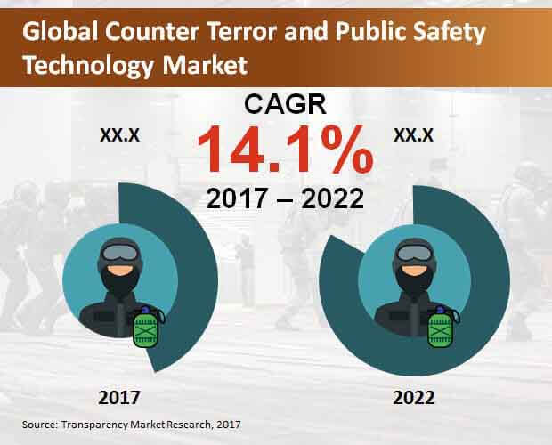 counter terror and public safety technology market