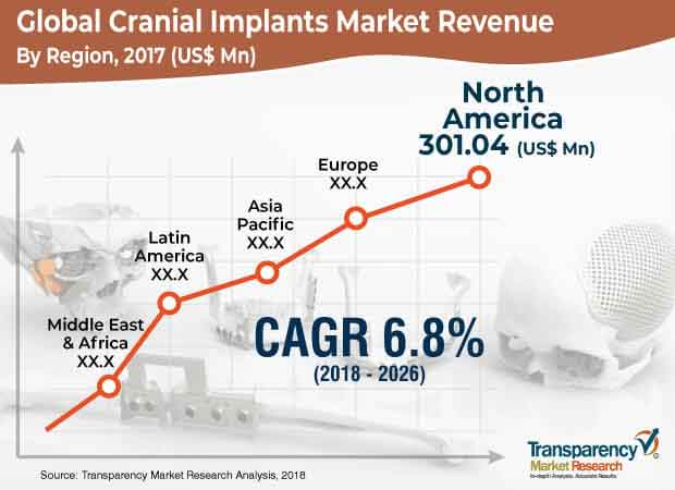 cranial implants market