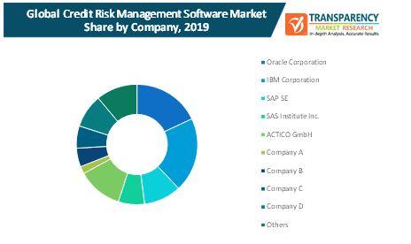 credit risk management software market 2