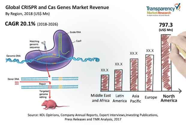 crispr-cas-genes-market.jpg