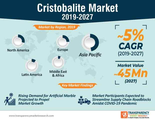 Cristobalite  Market Insights, Trends & Growth Outlook