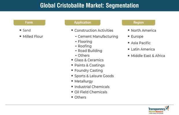cristobalite market segmentation