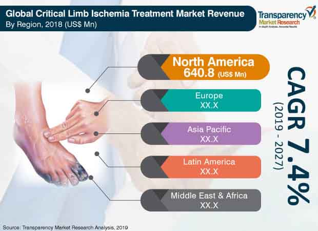 Critical Limb Ischemia Treatment  Market Insights, Trends & Growth Outlook