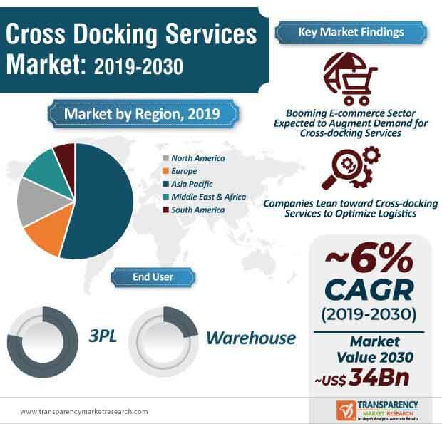cross docking services market infographic
