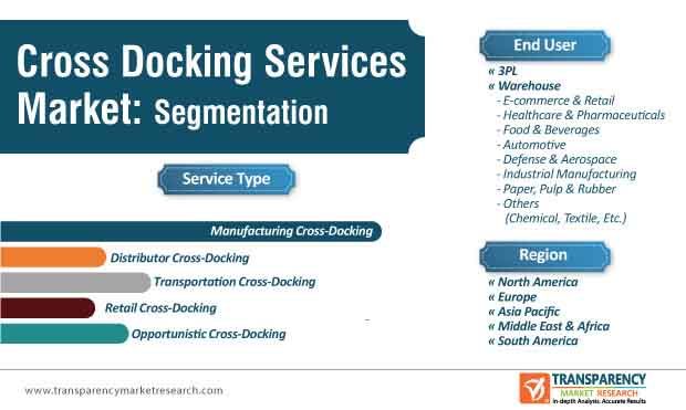 cross docking services market segmentation