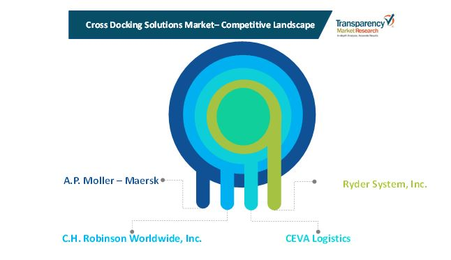 cross docking solutions market 1