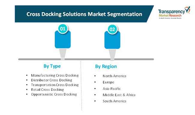 cross docking solutions market 2