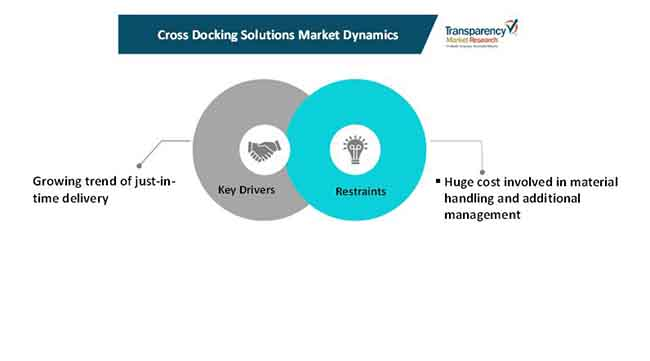 cross docking solutions market
