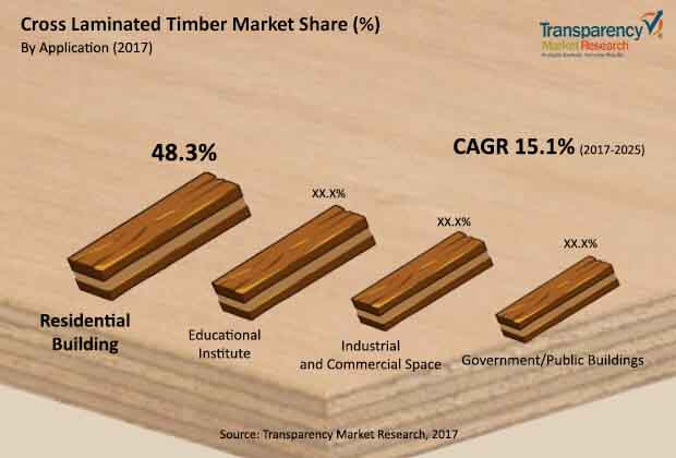 cross laminated timber market