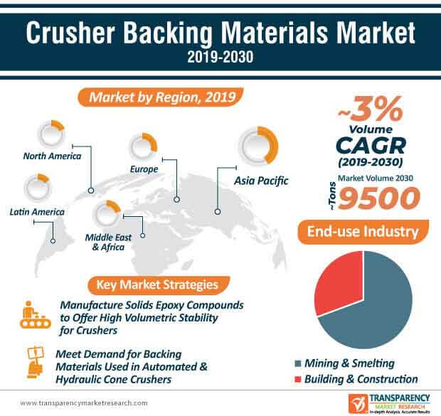 crusher backing material market infographic