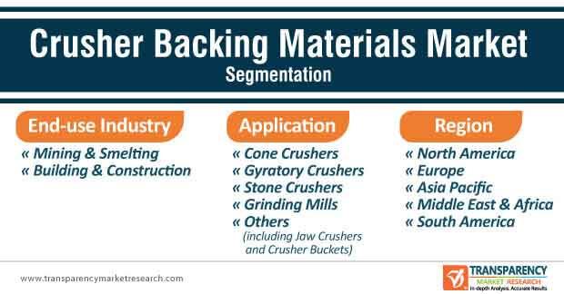 crusher backing material market segmentation