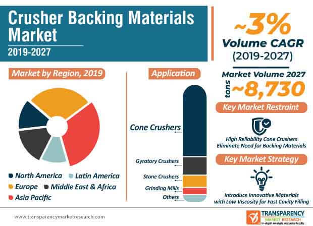crusher backing materials market infographic