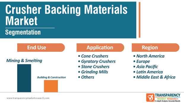 crusher backing materials market segmentation