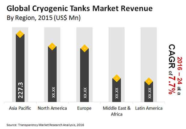 cryogenic tanks market