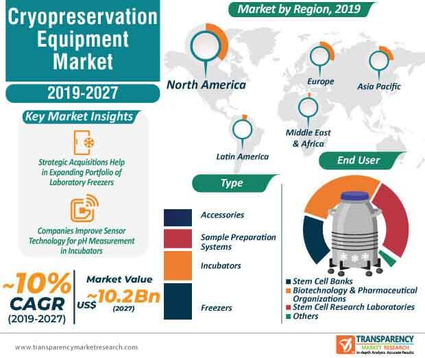 cryopreservation equipment market infographic