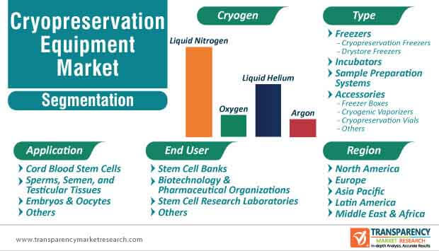 cryopreservation equipment market segmentation