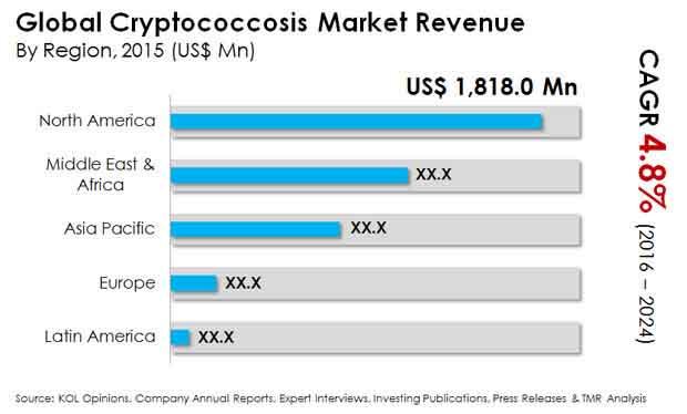 cryptococcosis market