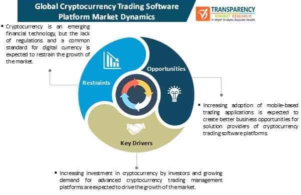 cryptocurrency trading software platform market dynamics