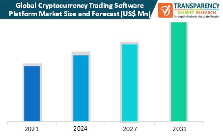 cryptocurrency trading software platform market size and forecast