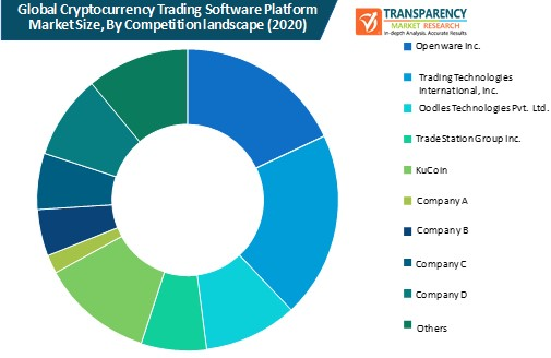 cryptocurrency trading software platform market size by competition landscape