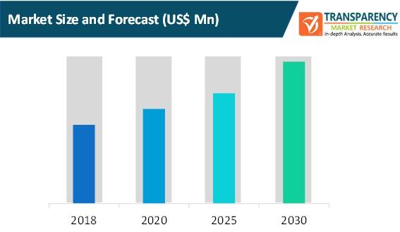 cryptojacking solution market size and forecast