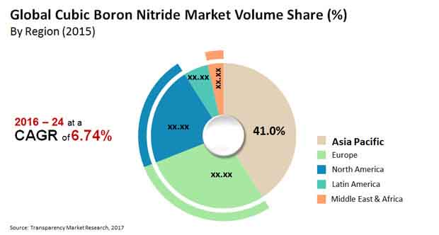 Cubic Boron Nitrates Market Shipment Volume to Cross 276 30 tons by