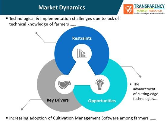 cultivation management software market dynamics