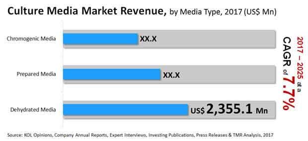 Culture Media Market