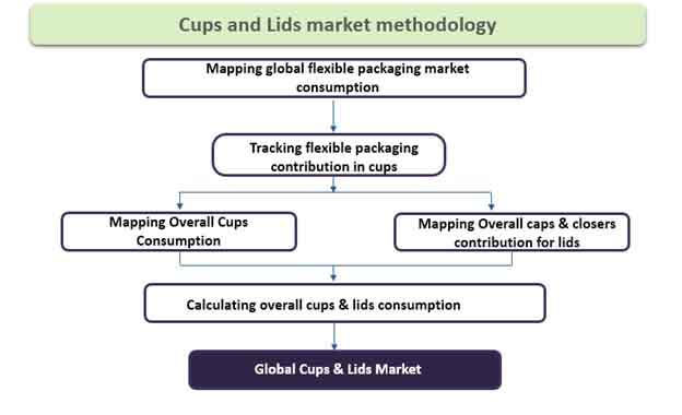 cups and lids market