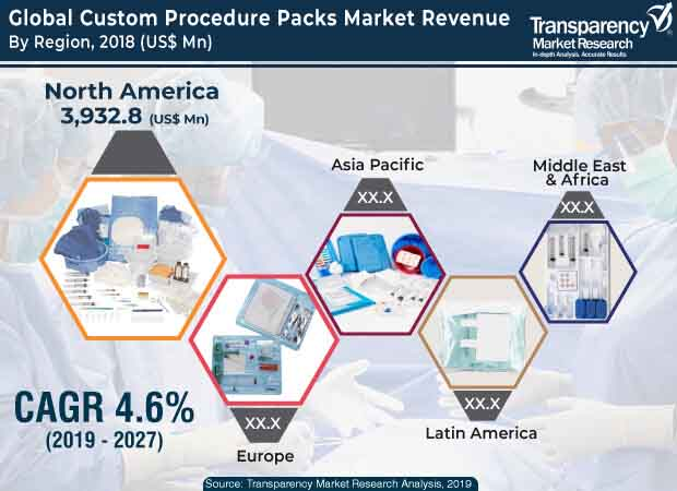 custom procedure packs market