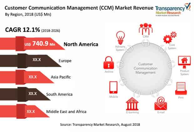 customer communication management market