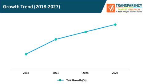 customer data platform market growth trend