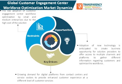 customer engagement center workforce optimization market dynamics