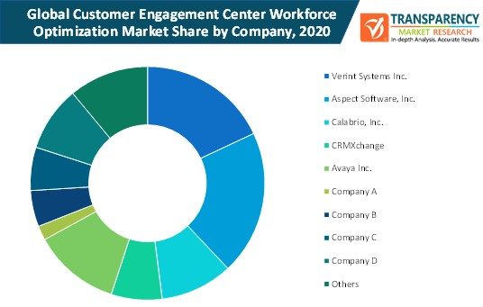 customer engagement center workforce optimization market share by company