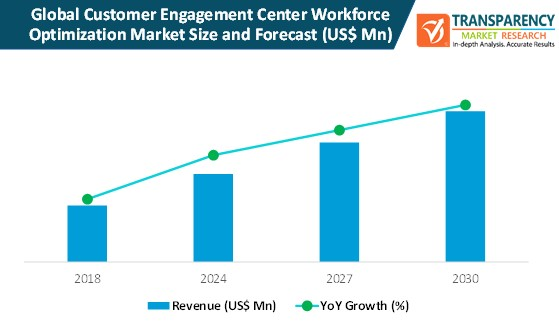 customer engagement center workforce optimization market size and forecast