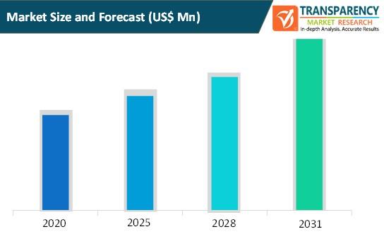 customer success platforms market size and forecast