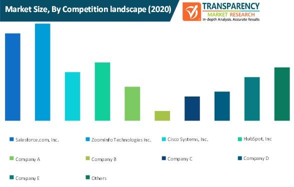 customer success platforms market size by competition landscape