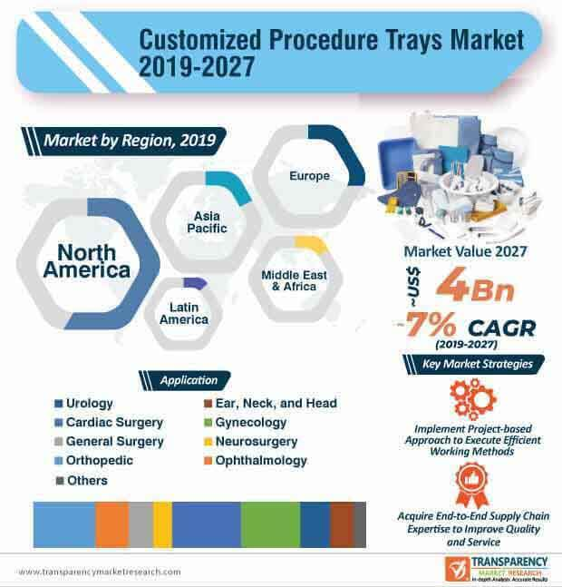 customized procedure trays market infographic