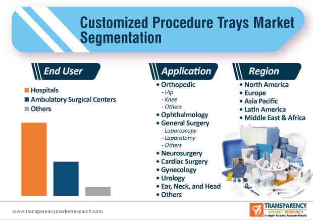 customized procedure trays market segmentation