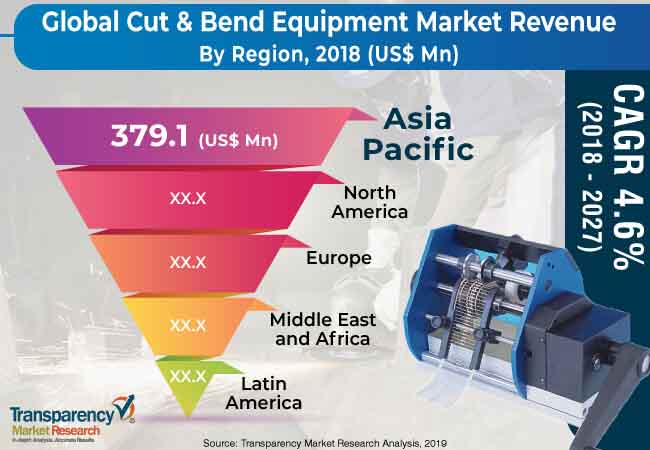 cut bend equipment market