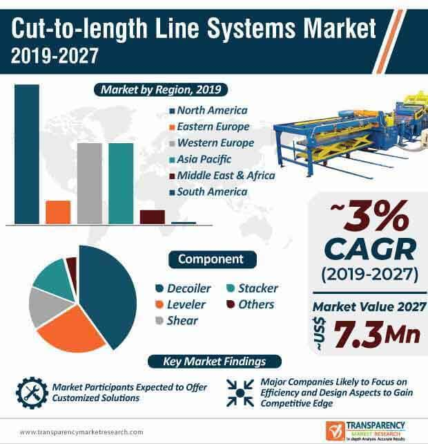 cut to length line systems market infographic