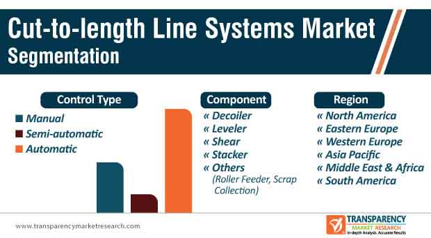 cut to length line systems market segmentation