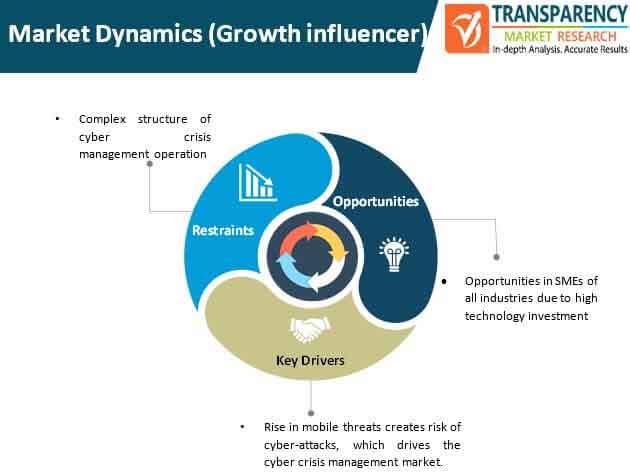 cyber crisis management market dynamics