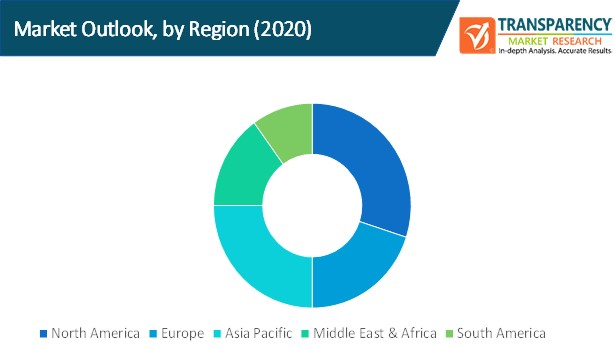 cyber crisis management market outlook by region