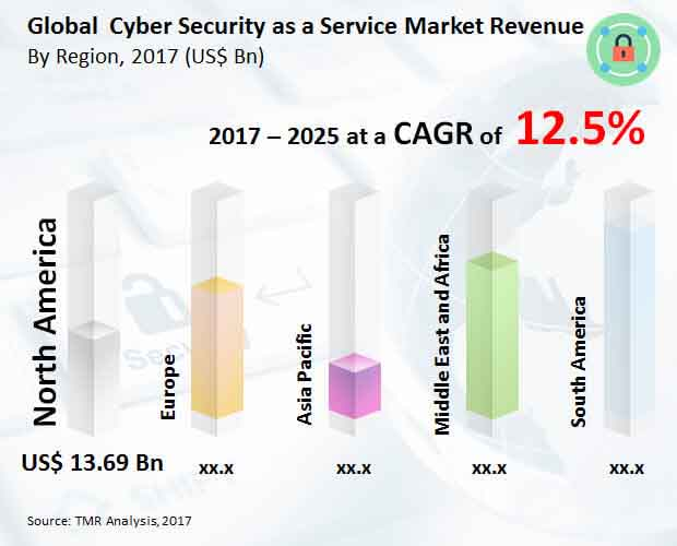 cyber security service market