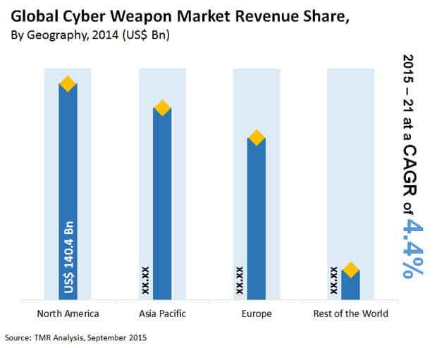 cyber-weapon-market