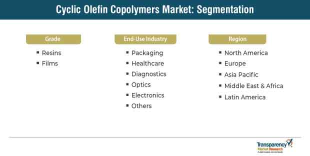 cyclic olefin copolymers market segmentation