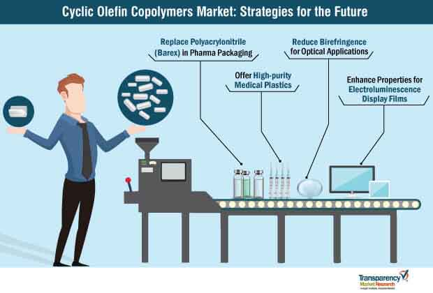 cyclic olefin copolymers market strategies for the future
