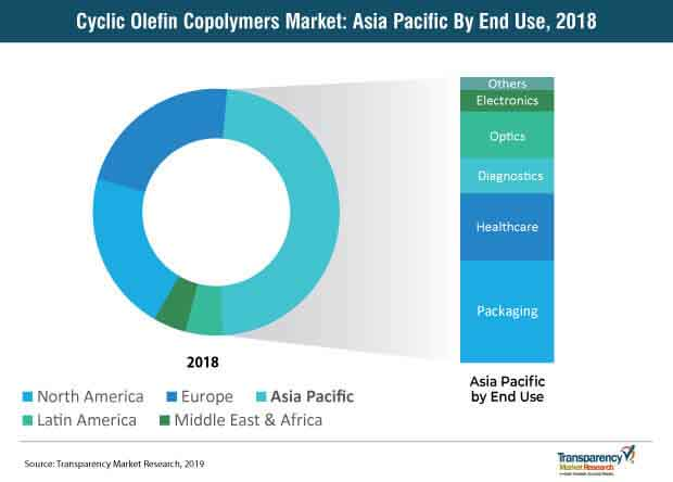 cyclic olefin copolymers market